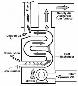 Forced Air Gas Furnaces Tri State Home Inspections Llc Blog