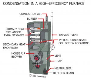 CONDENSATION IN HIGH EFFICIENCY FURNACES_pers