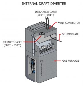 INTERNAL DRAFT DIVERTER